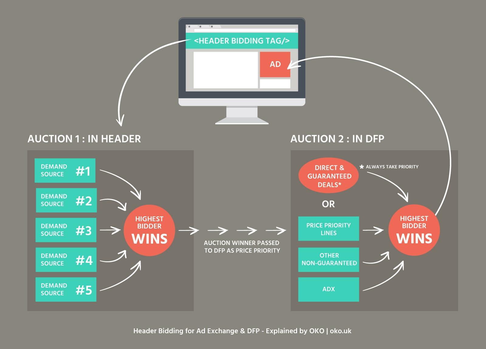 ad exchange for header bidding