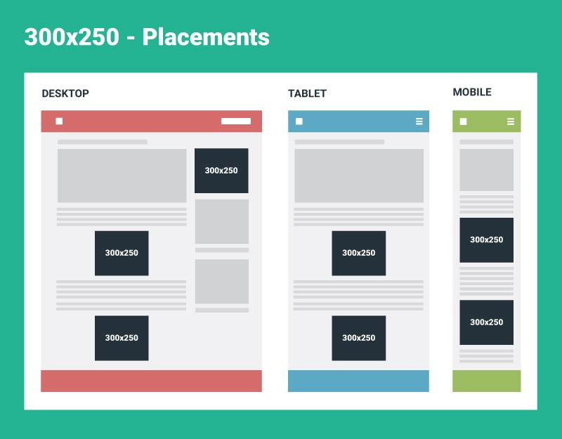top performing ad sizes 300x250